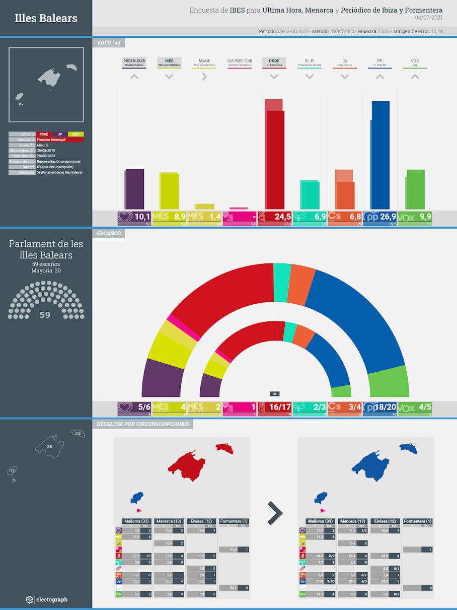 Gráfico de la encuesta para elecciones autonómicas en Illes Balears realizada por IBES para Última Hora, Menorca y Periódico de Ibiza y Formentera, 4 de julio de 2021