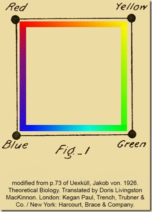 Uexkull. Theoretical Biology. Fig1.Eng.ColorSquare.PS.Zb