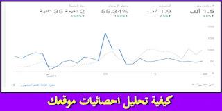 تحليل احصائيات الموقع