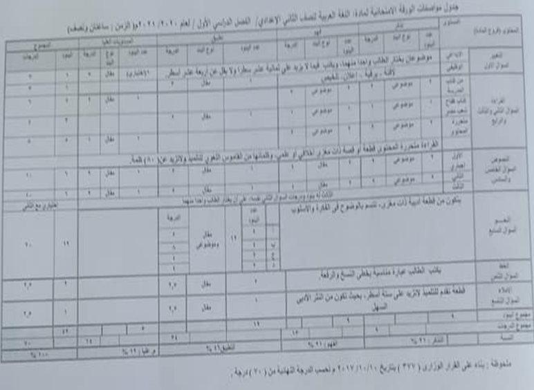 مواصفات الورقة الامتحانية للغة العربية 2021 للمرحلة الاعدادية