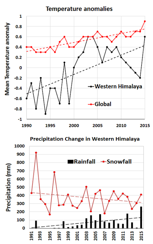 Top: Comparison of increase in global mean temperature with mean temperature rise in Greater Himalaya zone of Western Himalaya. For global temperature, the base period is 1901-2000, and for the Himalayan region, the base period is 1990-2015. Bottom: Inter-annual variation in wintertime rainfall and snowfall for 25 years. Total precipitation was observed to increase; with decrease in snowfall and concurrent significant increase in rainfall. Graphic: Kulkarni, et al., 2018 / ResearchGate