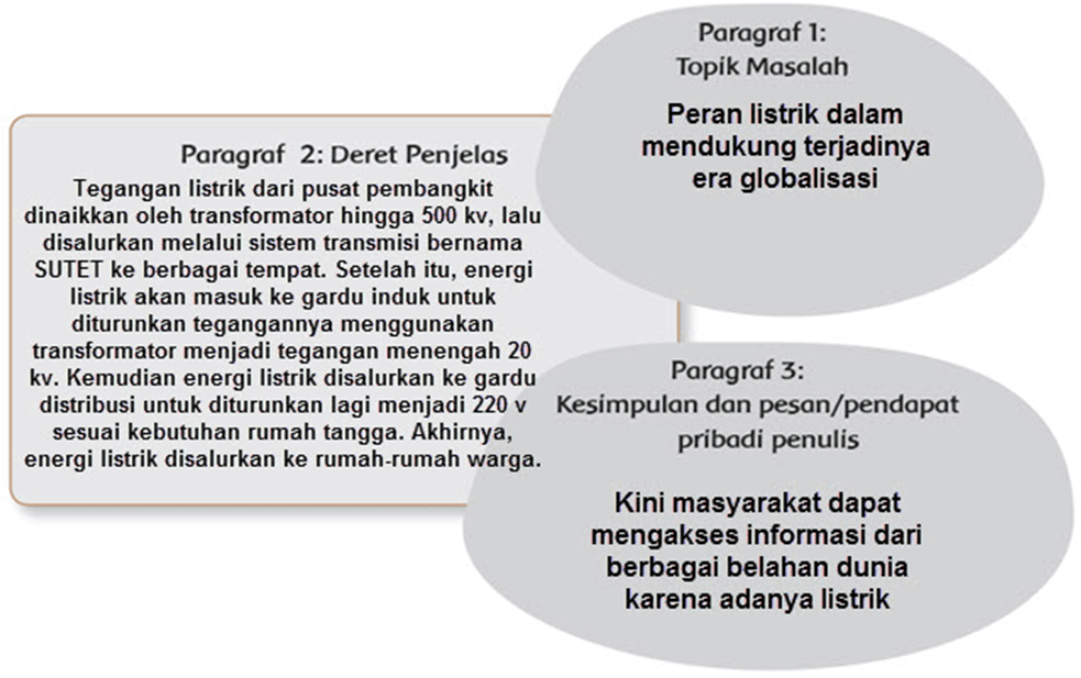 Kunci Jawaban Halaman 25, 26, 27, 28 Tema 4 Kelas 6