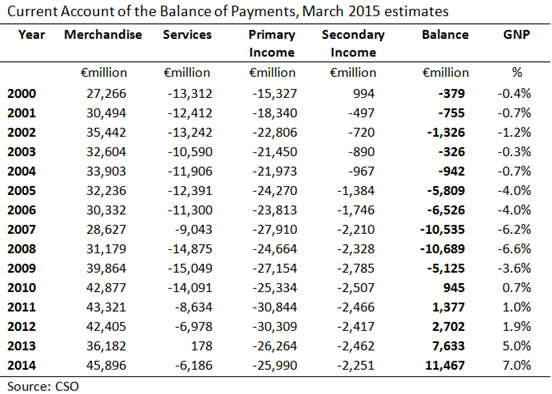 Current Account March 2015
