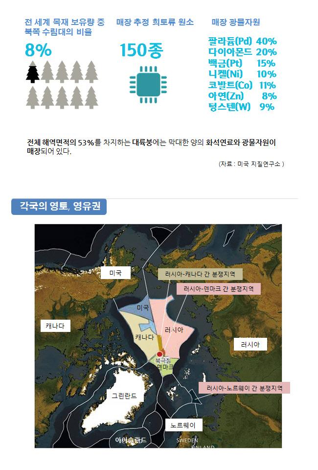 북극과 세계 인포그래픽2