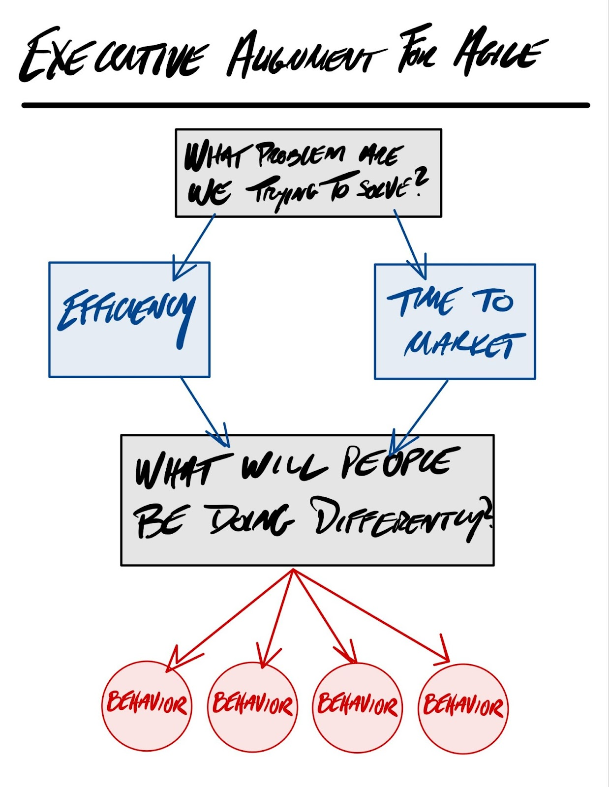 Flow chart for asking the questions listed in this article -- what problem are you trying to solve? what will people be doing differently if you solve it?