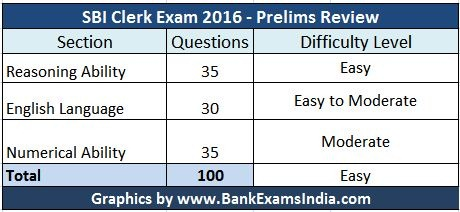 SBI-Clerk-Exam-Review