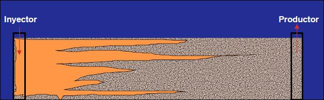 inyección de gas canalización barrido gas