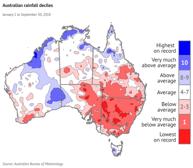 Rainfall deciles in Australia for the period 1 January 2018 - 30 September 2018. September 2018 was the driest September in Australia overall on record. Graphic: BOM