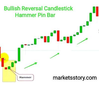 Hammer bullish reversal Candlestick pattern