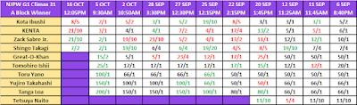 G1 Climax 31 - A Block Winner Odds