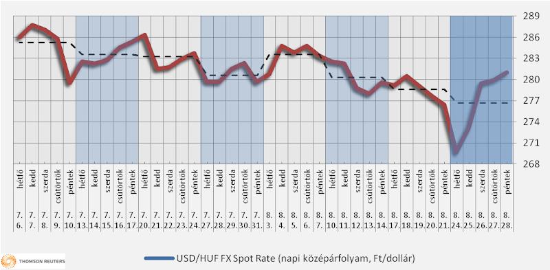 Heti üzemanyagárak: fordulat a piacokon