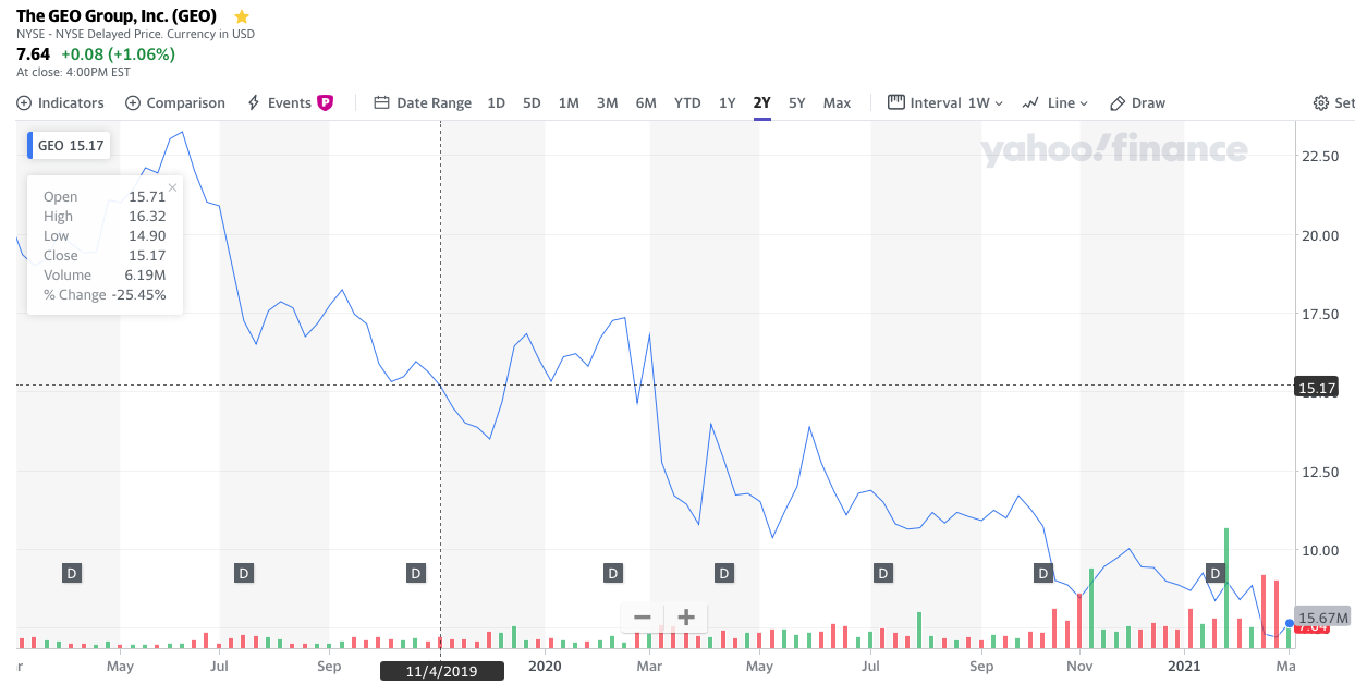 Geo Group stock price 2-year price chart