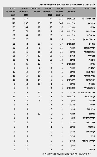 """דוד רפאל - הנתונים מתוך הדו""""ח"""