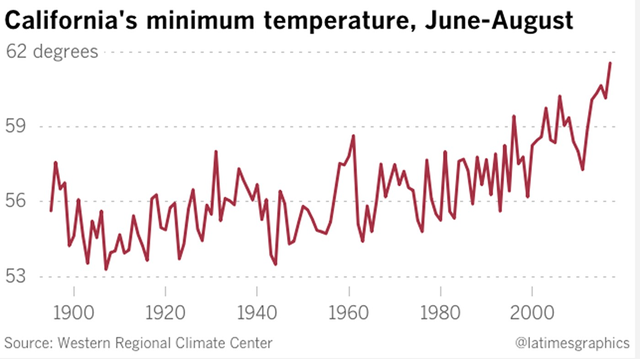 California's minimum temperature in June-August, 1896-2018. California's average summertime minimum temperature has been on the rise due to global warming. Data: Western Regional Climate Center. Graphic: Los Angeles Times