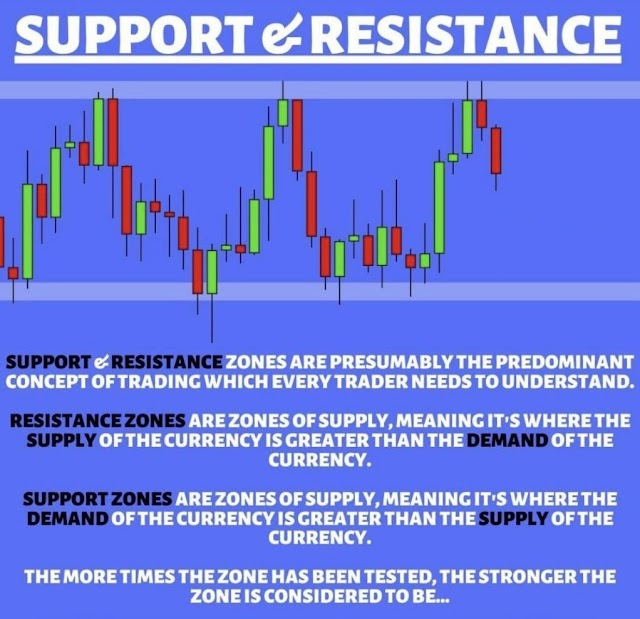 Beginner's Guide For Traders About Support and Resistance Zones ?