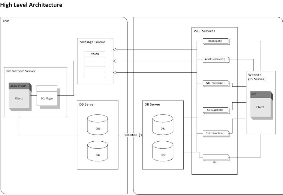 Implementing simplemembership over n tier using wcf the for N tier architecture diagram