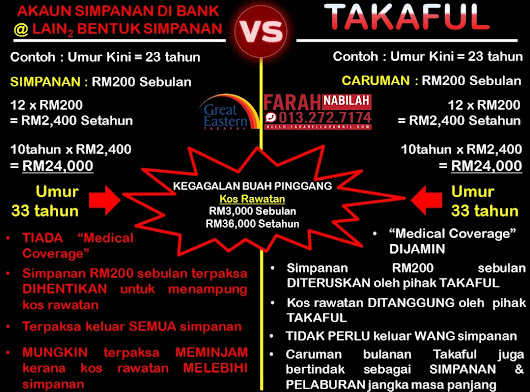 Fakta Takaful , Bank vs Takaful #TopTakaful #RichGenerationGroup #GreatEasternTakaful