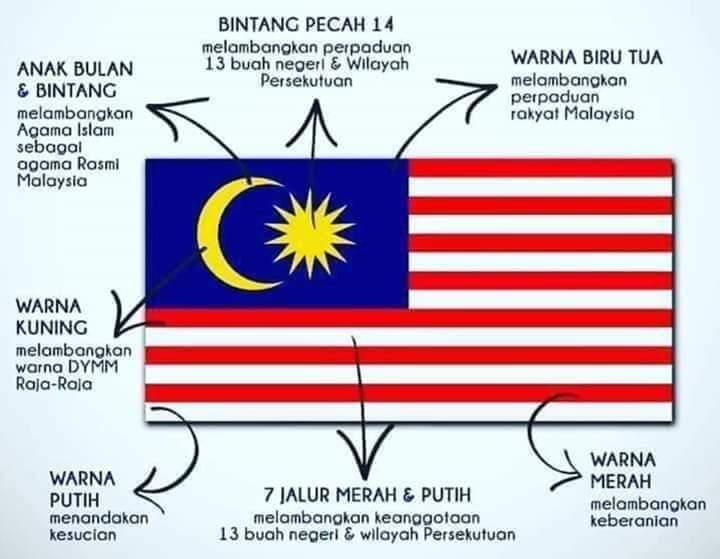 Malaysia Bendera Malaysia Jalur Gemilang