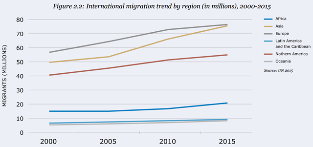 International migration trend by region (in millions), 2000-2015. Graphic: United Nations