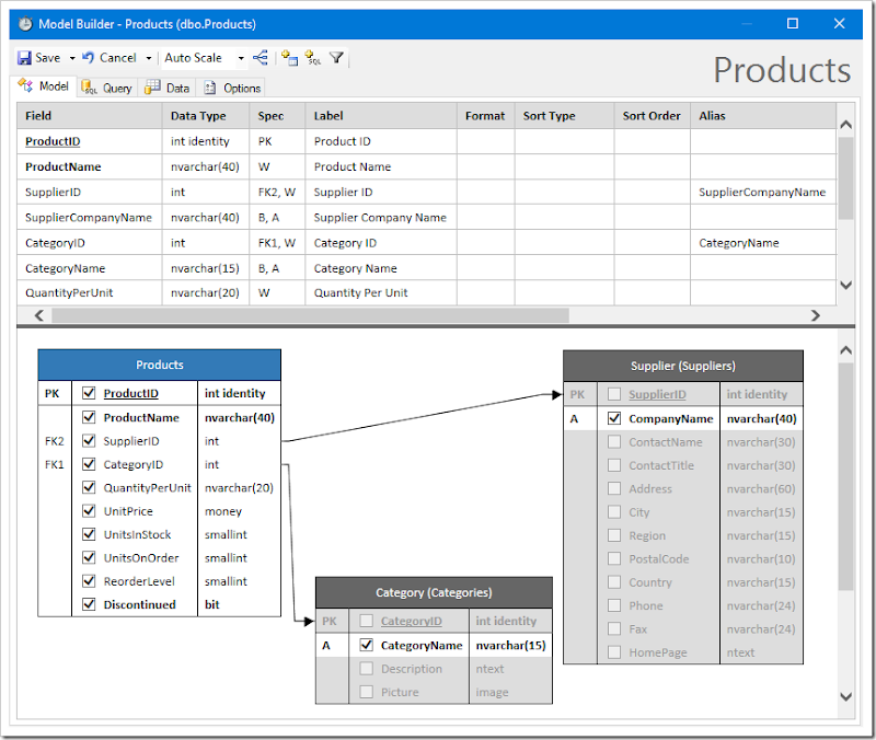 The default data model for Products table.