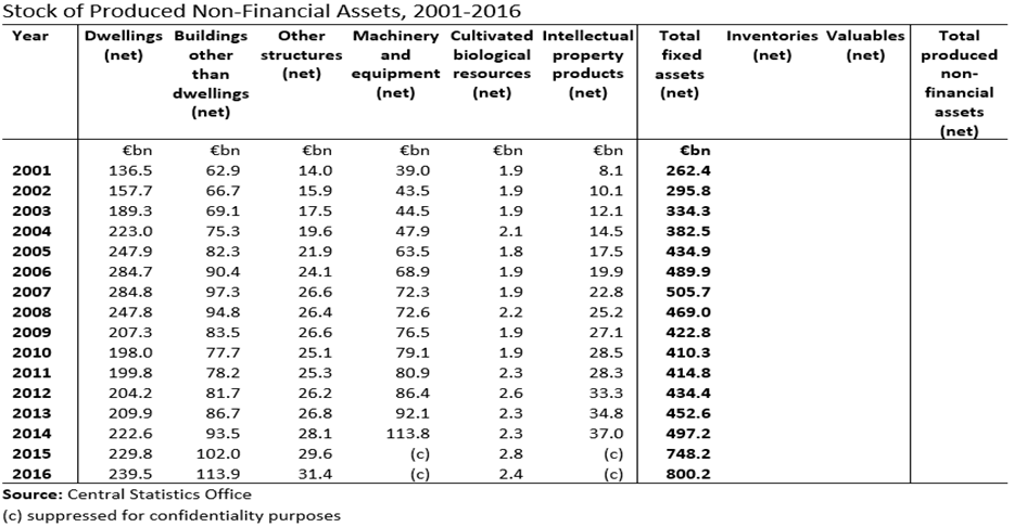 [National+Balance+Sheet+by+Fixed+Asset+2001-2016+Table%5B2%5D]