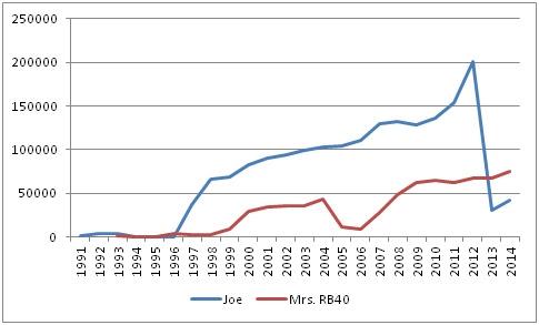 Lifetime Wealth Ratio