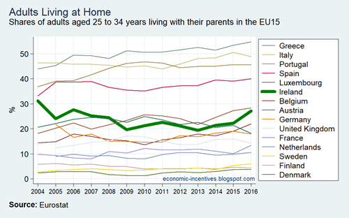 EU15 SILC Adults Living at Home  2004-2016