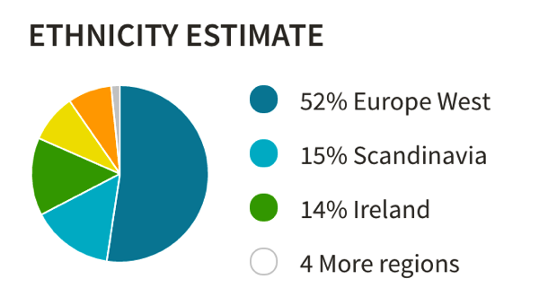 Ethnicity estimate on ancestry example