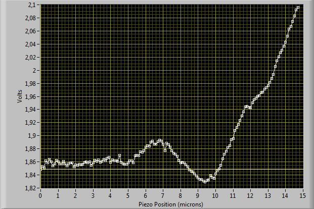 Displacement Calibration curve, plotting voltage vs displacement of the tip of the optical fiber transducer. This was done on a joint-type transducer, 5mm long lever. 500000 points were averaged at 126000points/sec rate. The lever of the The position needs to be divided by 10, i.e. 1 is 10 microns, 12 is 120 microns...