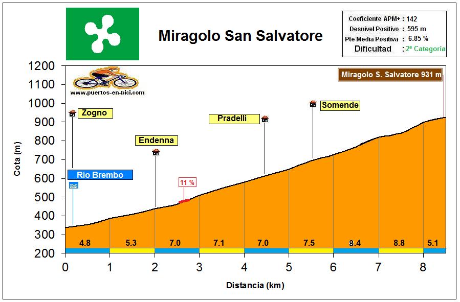 Altimetría Perfil Miragolo San Salvatore