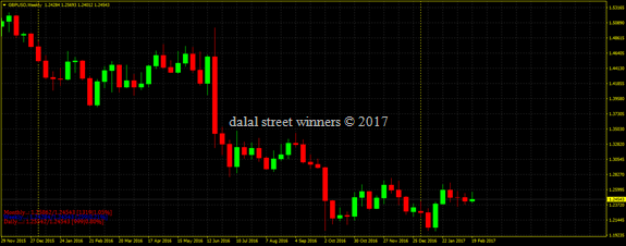 Gbp usd weekly outlook for 27 Feb to 3 march 2017