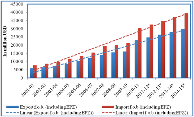 contribution of epzs to the national Epzs contribution to the national economy:  documents similar to bangladesh export processing zone skip carousel carousel previous carousel next.