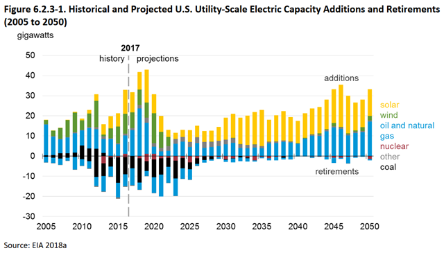 Historical and Projected U.S. Utility-Scale Electric Capacity Additions and Retirements (2005 to 2050). Graphic: NHTSA
