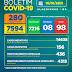 Boletim COVID-19: Confira os dados divulgados neste sábado (16) pela Secretaria Municipal de Saúde.
