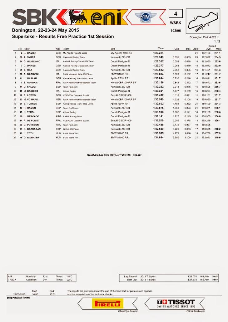 sbk-2015-donington-results-fp1.jpg