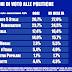 Ultimo sondaggio elettorale sulle intenzioni di voto di Tecne'