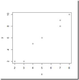 Scatter Plot Contoh