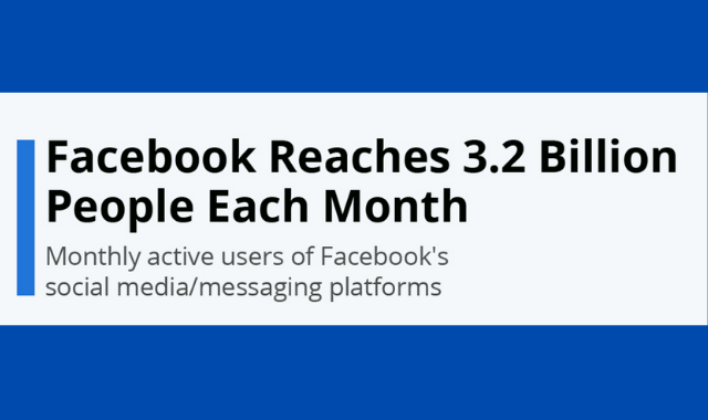 Growth in the Number of Monthly Facebook Users