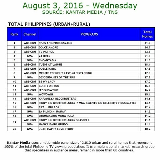 Kantar Media National TV Ratings - Aug 3, 2016