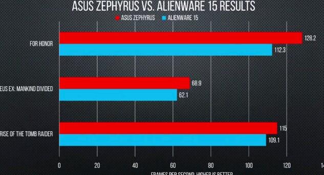 Asus Zephyrus : The World's Slimmest Gaming Laptop 7