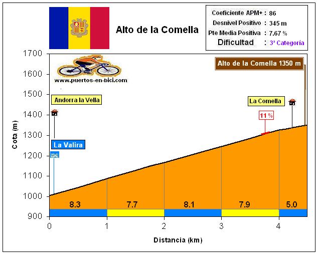 Altimetría Perfil Alto de la Comella