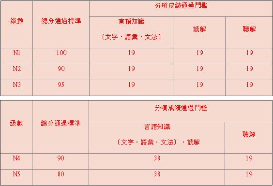 JLPT日語檢定證書用途與標準