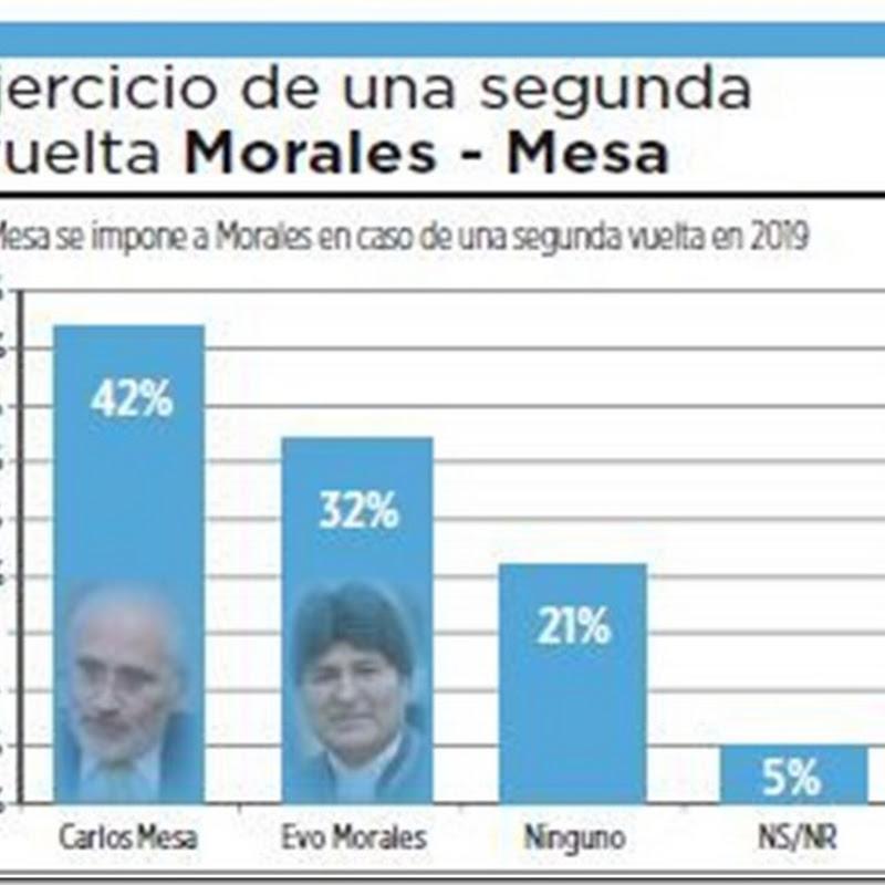 Encuesta: Carlos Mesa ganaría a Evo Morales con 10% de diferencia en eventual balotaje