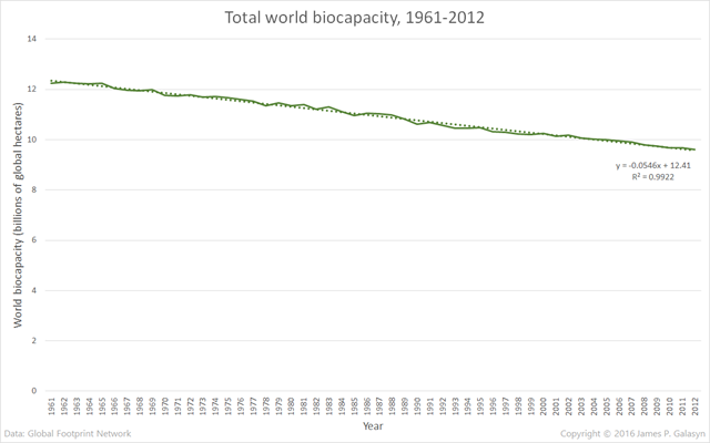 Total world biocapacity, 1961-2012. Graphic: James P. Galasyn