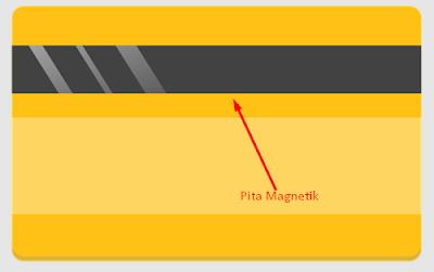 Ilustrasi Pita Magnetik Pada Kartu ATM