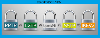 protocols are a type of security on the Internet network in conducting activities Online  Types of Network Protocol Types On VPN