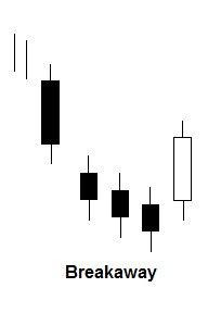 Breakaway candlestick patroon