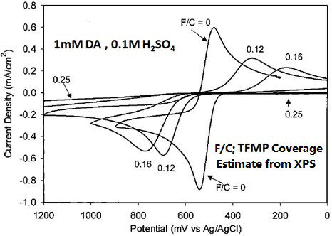 Cyclic voltammograms of 1 mM dopamine in 0.1 M H2SO4 solution on GC electrodes with various TMPF coating ratio (0.12, 0.16, 0.25 ).