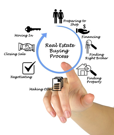 Penny Pearson  Real Estate Buying Process