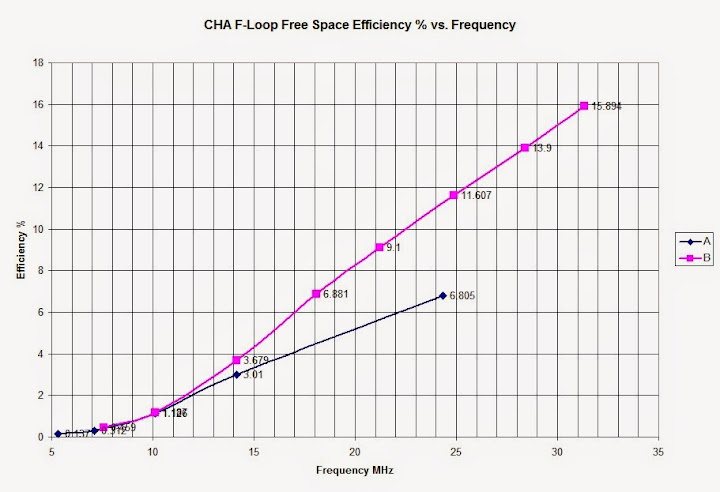 Plot of calculated Magnetic Loop Antenna Free                       Space Efficiency vs. Frequency.